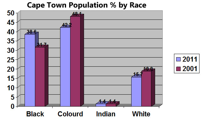 Cape Town Population by Race